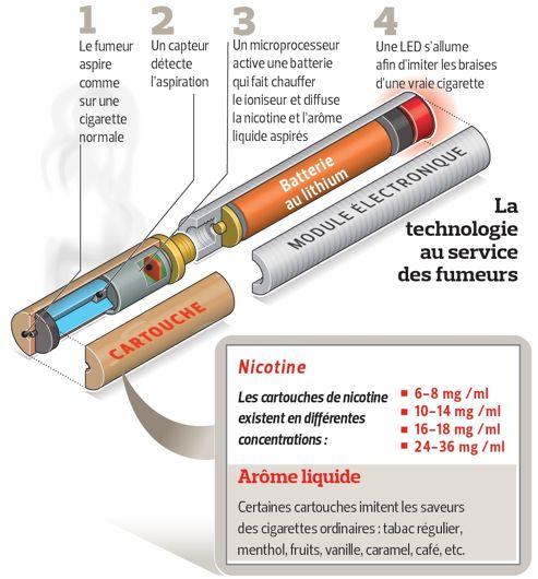 Fonctionnement d'une cigarette électronique