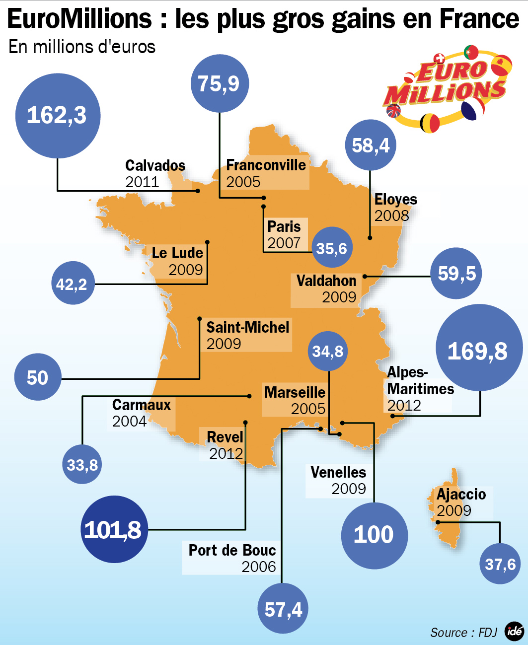 Répartition des gagnants à l'euro millions en France