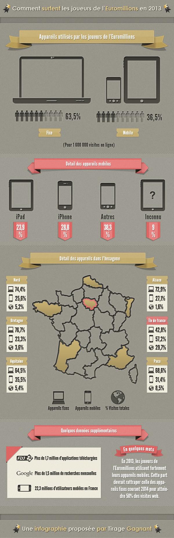 Infographie : quelle part d'utilisation mobile pour les joueurs de l'euromillions ?