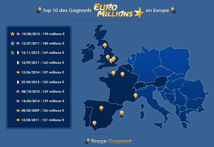 Top 10 des gagnants à l'Euromillions depuis 2004