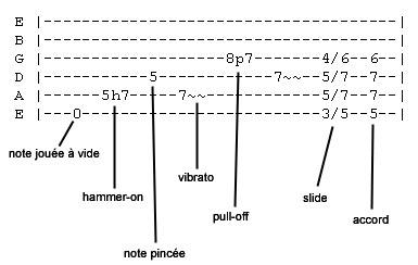 comment lire une tablature
